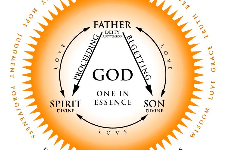 Pengantar Trinitas